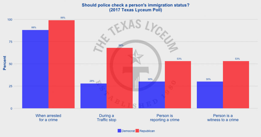 When should police check the immigration status of an individual (2017 Texas Lyceum Poll)