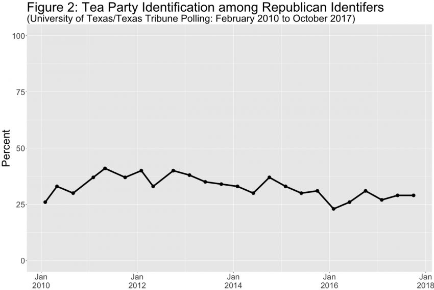 Tea Party Identification Among Republican Identifiers in Texas