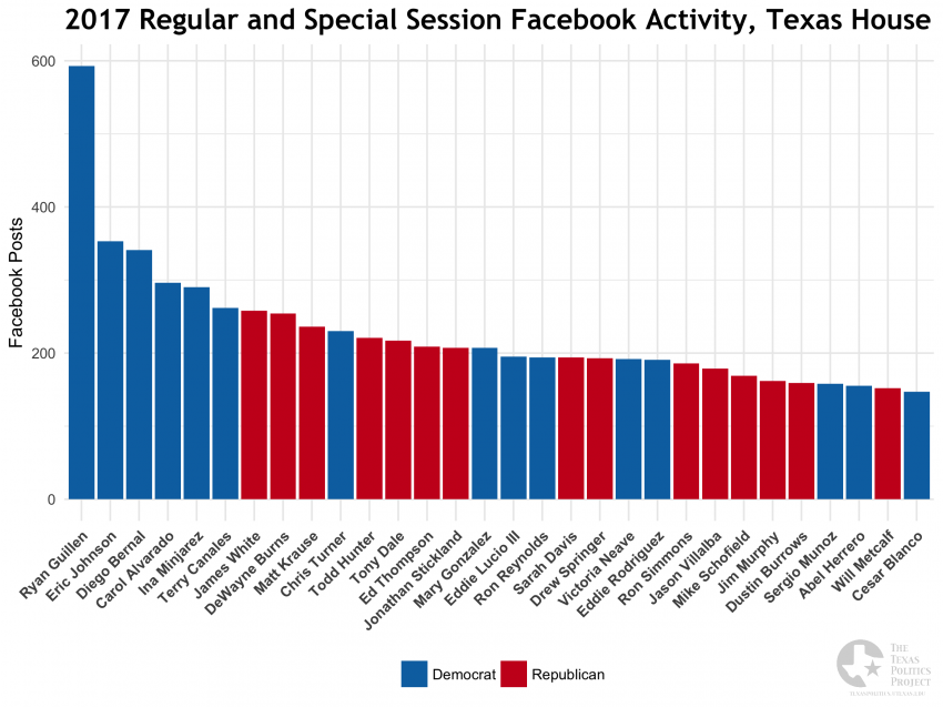 2017 Legislative Session, Texas House Facebook Posting Frequency