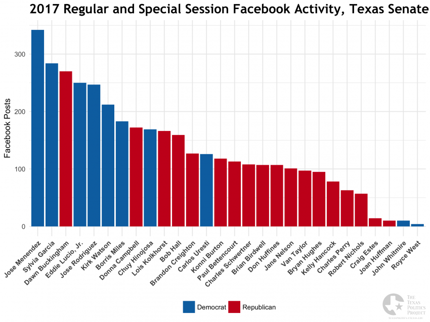 2017 Legislative Session, Texas Senate Facebook Posting Frequency