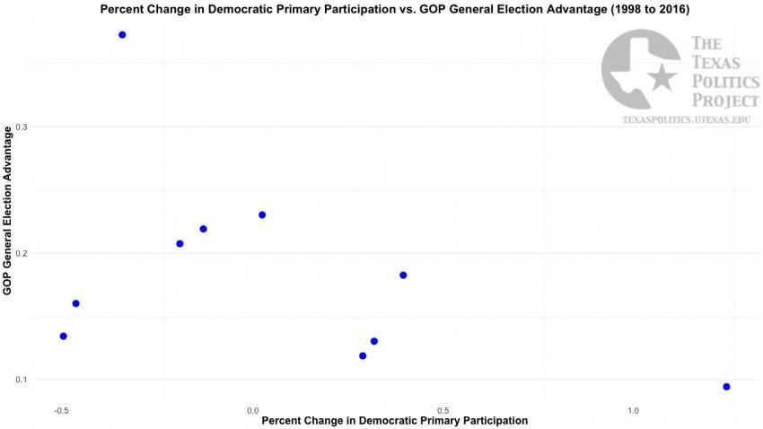 Democratic Primary Participation Change vs. GOP General Election Advantage