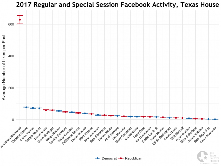 2017 Legislative Session, Texas House Facebook Likes Average