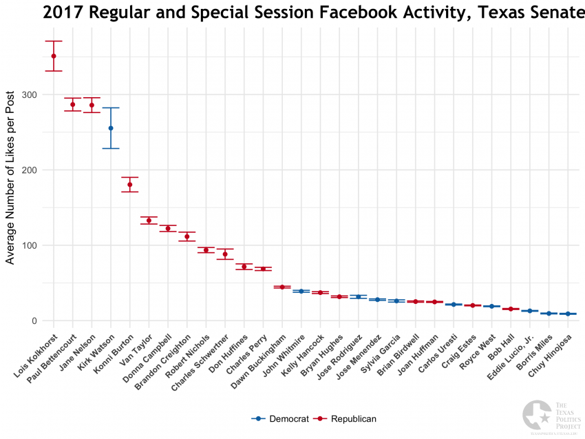 2017 Legislative Session, Texas Senate Facebook Likes Average