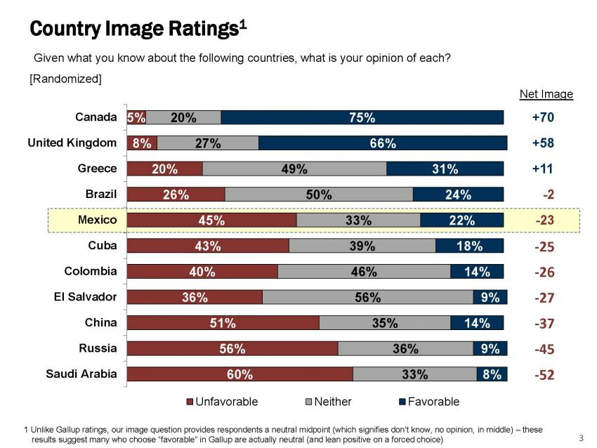 American's attitudes toward other countries