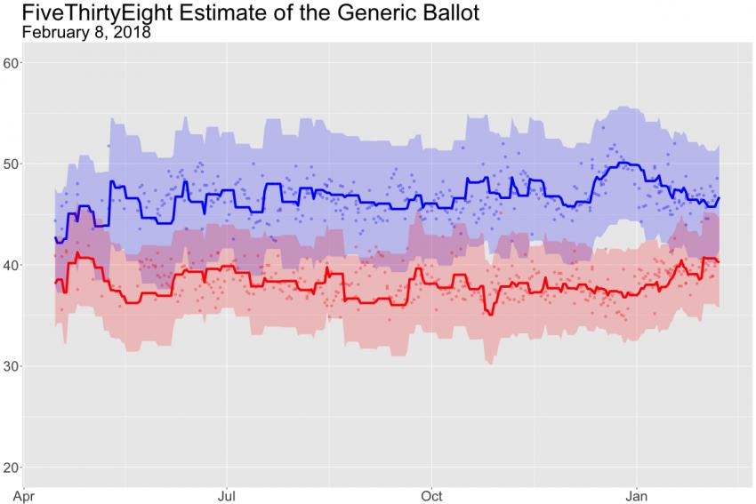 fivethiryeight.com generic ballot estimate, February 8, 2018