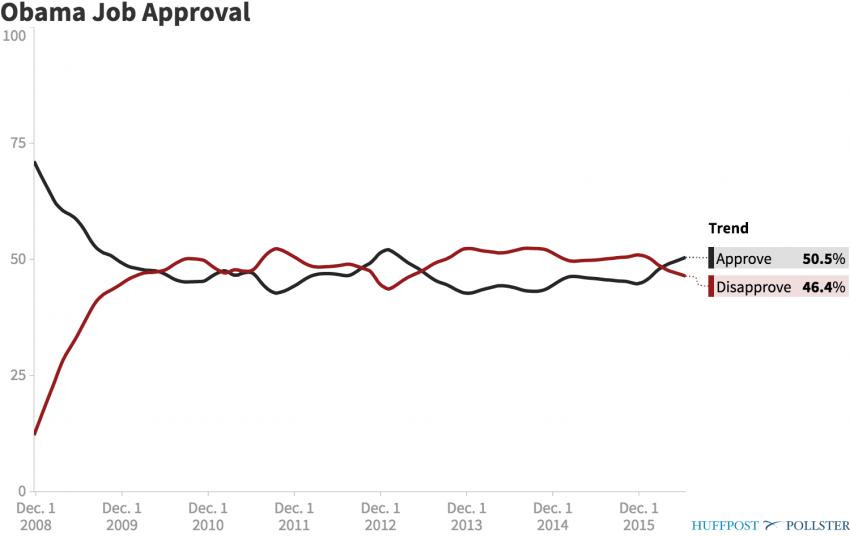Barack Obama Job Approval