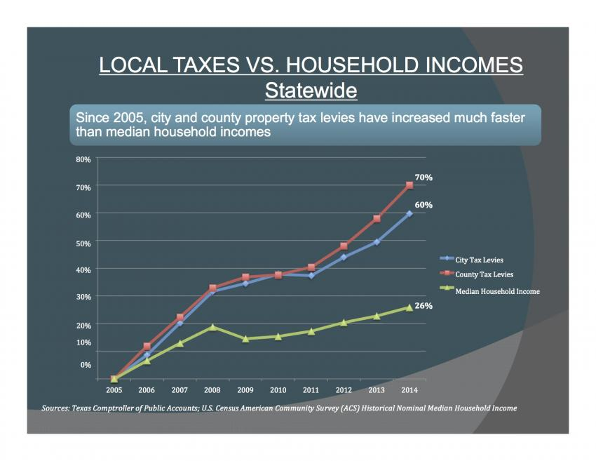Local Taxes vs. Household Incomes