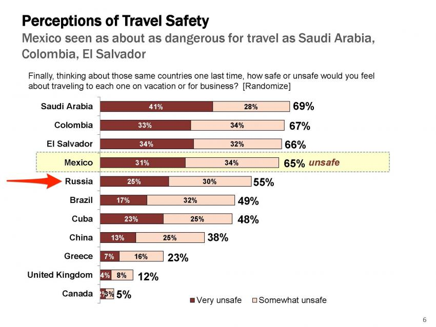 Travel safety perceptions