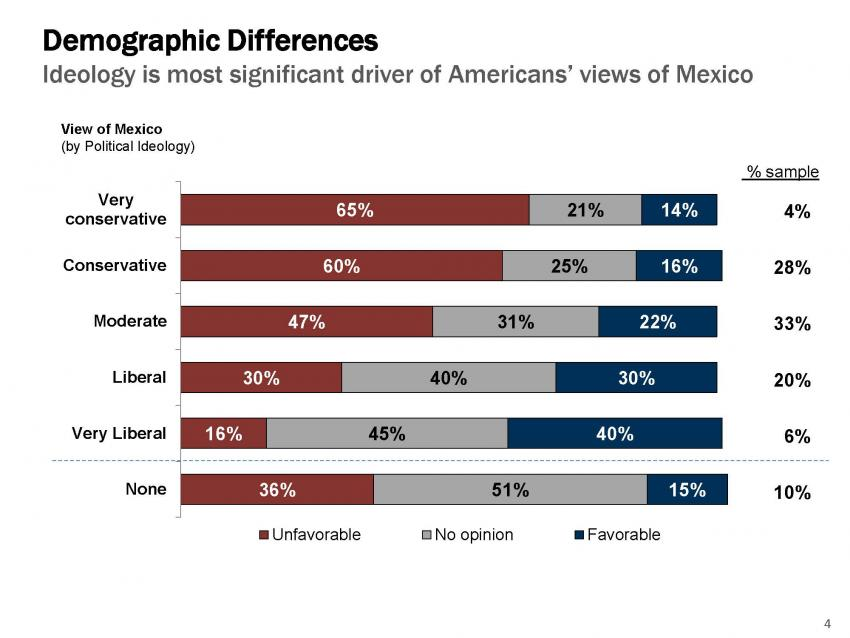 Demographic differences in attitudes towards Mexico